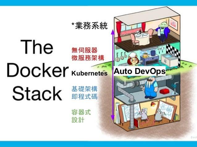 GitLab-Runner GitLab-Runner Container Development Flow GitLab-Runner