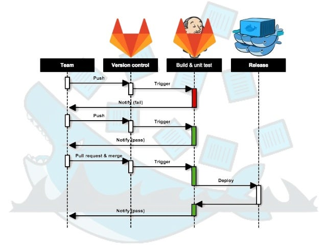Microservices(微服務) https://developer.ibm.com/code/journey/make-java-microservices-resilient-with-istio/