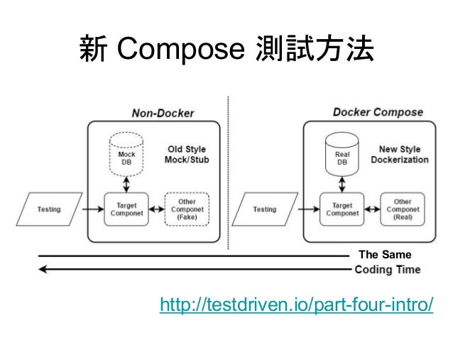Container Stack Microservices Framework Serverless Framework http://fission.io