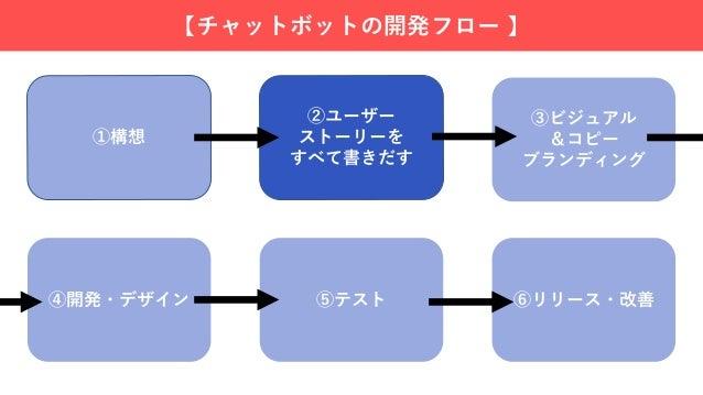 【②ユーザーストーリーを全て書き出す】 ◯ユーザーストーリーとは? ユーザーがたどる状態・遷移・動作を指す。 →オートマトンのようなものを図示すると良い(あとで例をお見せし ます) ◯ユーザーストーリーを図示すること目的 チャットボットの全体図...