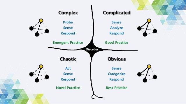 Implications Q. 복잡한 오늘날의 비즈니스 환경에서 우리는 어떻게 문제에 접근해야 하는가? A. 서로 다른 문제에는 서로 다른 해결책이 필요하다.