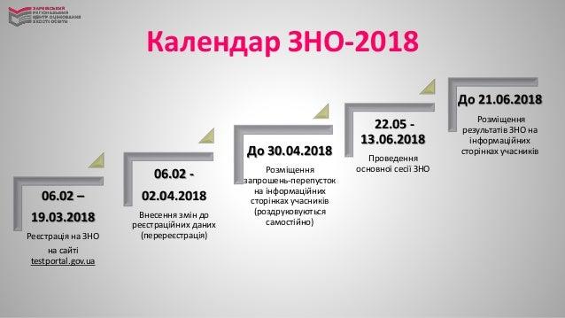Календар ЗНО-2018 06.02 – 19.03.2018 Реєстрація на ЗНО на сайті testportal.gov.ua 06.02 - 02.04.2018 Внесення змін до реєс...