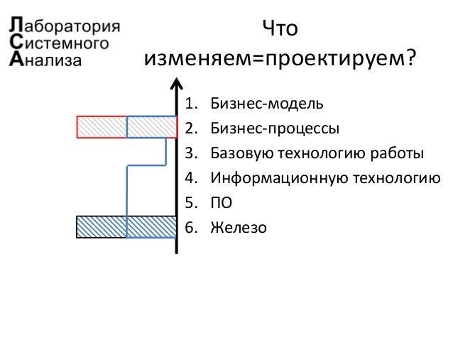 Что изменяем=проектируем? 1. Бизнес-модель 2. Бизнес-процессы 3. Базовую технологию работы 4. Информационную технологию 5....