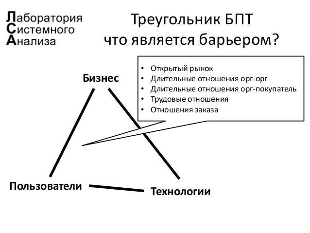 Треугольник БПТ что является барьером? Бизнес Пользователи Технологии • Открытый рынок • Длительные отношения орг-орг • Дл...