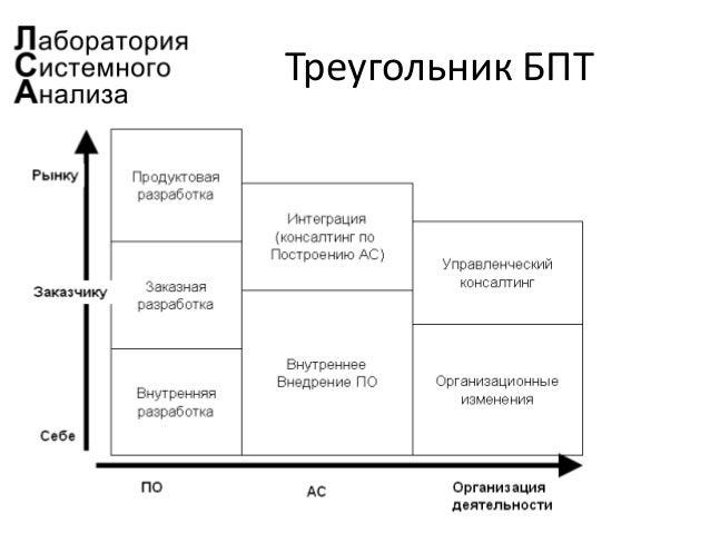 Треугольник БПТ
