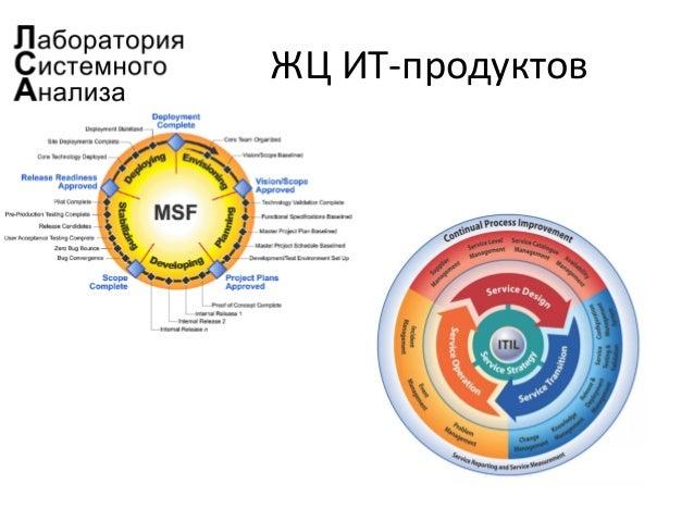 ЖЦ ИТ-продуктов