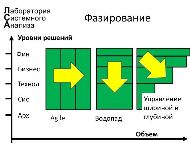 Фазирование Уровни решений Фин Бизнес Технол Сис Арх Объем Agile Водопад Управление шириной и глубиной