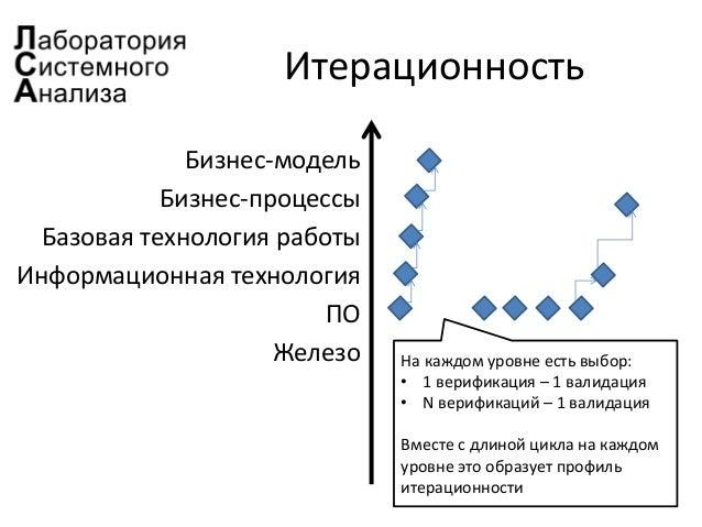 Итерационность Бизнес-модель Бизнес-процессы Базовая технология работы Информационная технология ПО Железо На каждом уровн...