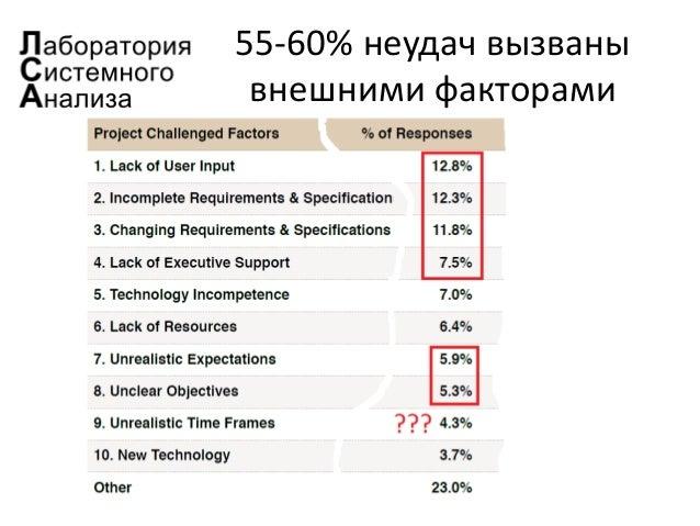 55-60% неудач вызваны внешними факторами