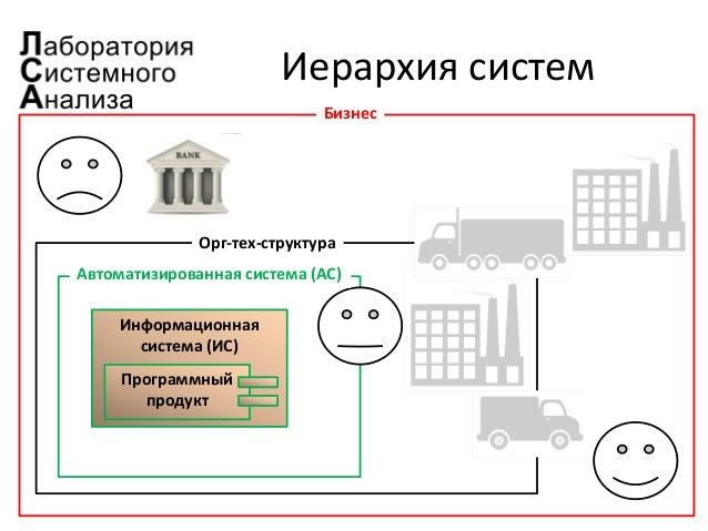 Иерархия систем Информационная система (ИС) Программный продукт Автоматизированная система (АС) Орг-тех-структура Бизнес