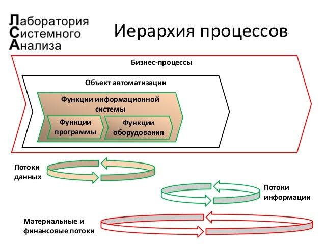 Объект автоматизации Функции информационной системы Иерархия процессов Функции программы Бизнес-процессы Потоки данных Пот...