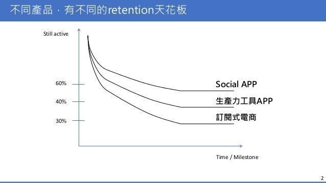 APP回訪率提升技巧 Slide 2