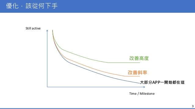 APP回訪率提升技巧 Slide 3