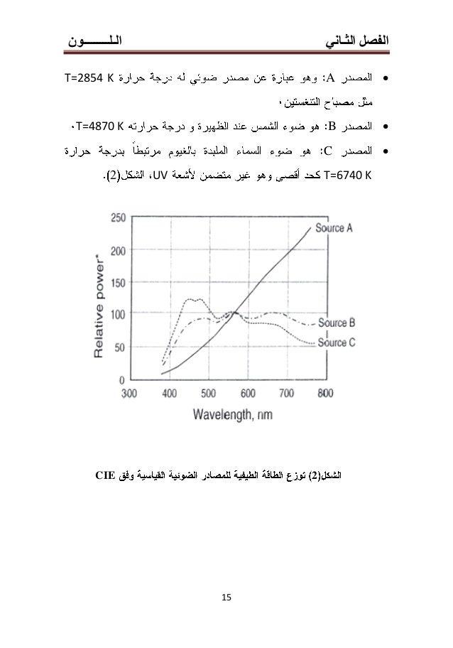 الث الفصلـانيالـلـــــــــون 11 3