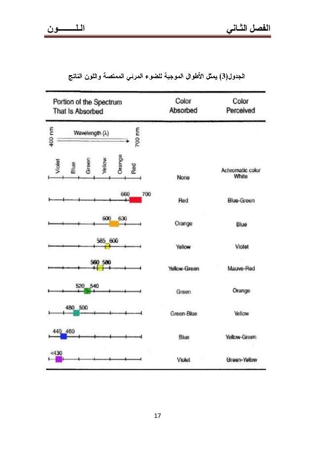 الث الفصلـانيالـلـــــــــون 11 3-4-2(12-15) (Whiteness (Redness(Greenness CIE 2°: CIE1931 2° 215mm45cm