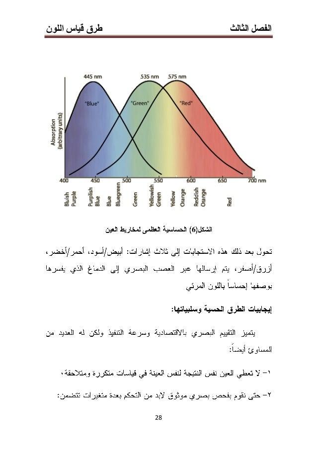 الثالث الفصلاللون قياس طرق 03 0.1إلى700.1إلى400.1إلى 3) 6.35-152.4)مم 304.8457.2 20 7(1)(2) (3)(4)(5) (6...