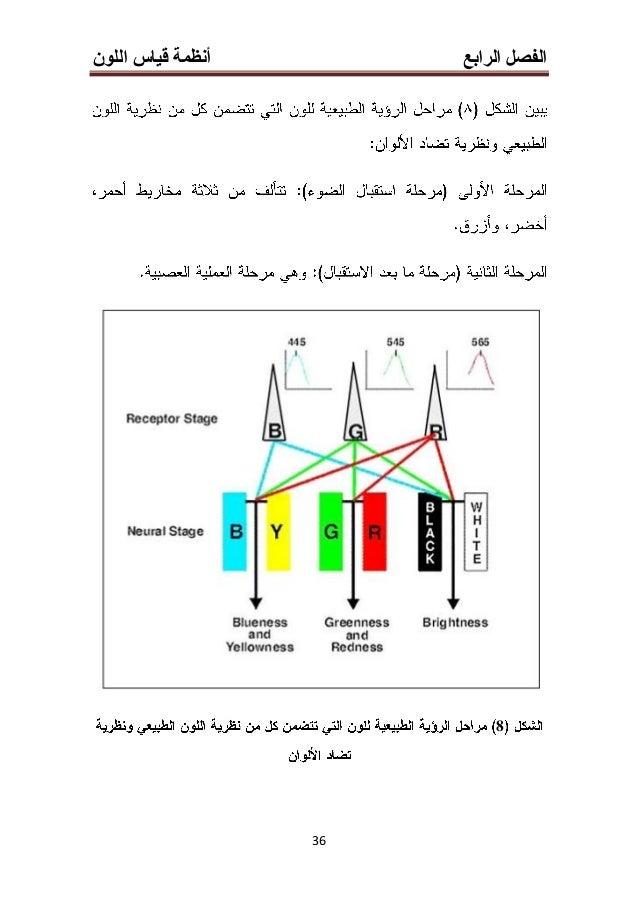 الرابع الفصلأنظماللون قياس ة 34 Value 3-3-4Ostwald Dominant wavelengthHue PuritySaturation LuminanceBrightn...