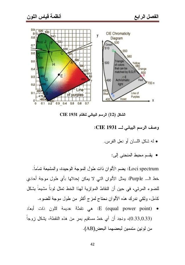 الرابع الفصلأنظماللون قياس ة 33 5-3-4Hunter L,a,b 1958 (15) L0100 aaa a = 0 bbb b = 0 15Hunter L,a,b