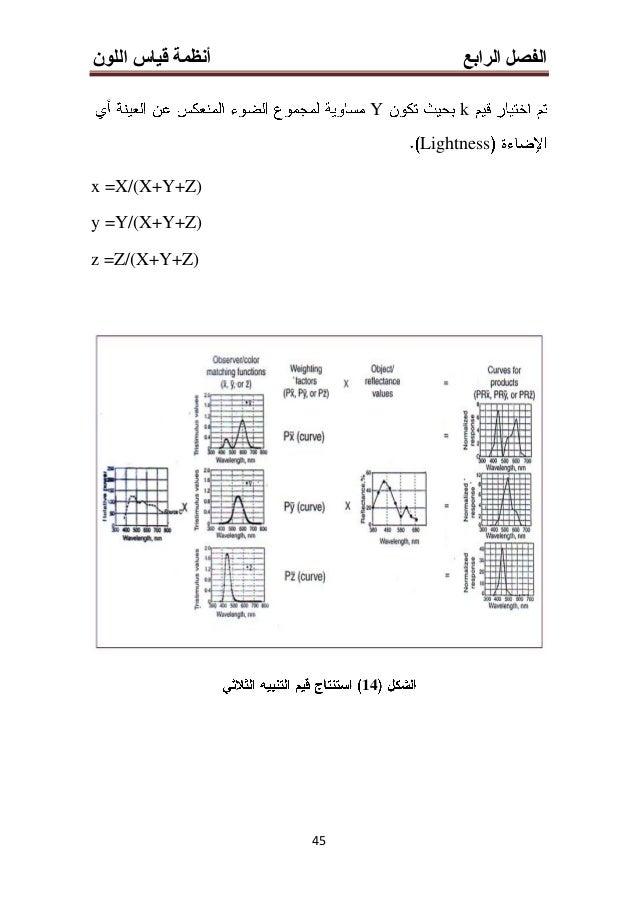 الرابع الفصلأنظماللون قياس ة 33 (17L*,a*,b* L* a* 6060 b*
