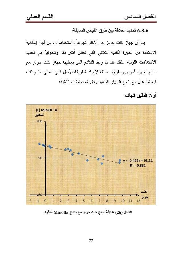 انسادش انفصمانمسانعًهي ى 66 y = -8.4583x + 96.956 R² = 0.9088 85 90 95 0.4 0.5 0.6 0.7 0.8 0.9 1 1.1 1.2 L Minol...