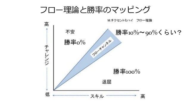 フロー理論と勝率のマッピング 勝率100% 勝率0% 勝率10%~90%くらい?