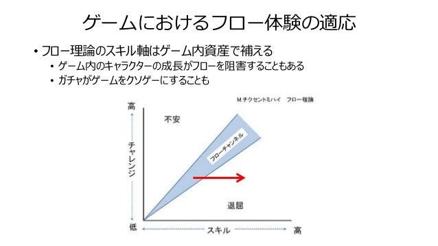 ゲームにおけるフロー体験の適応 • フロー理論のスキル軸はゲーム内資産で補える • ゲーム内のキャラクターの成長がフローを阻害することもある • ガチャがゲームをクソゲーにすることも