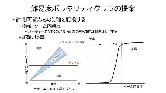 難易度ボラタリティグラフの提案 • 計測可能なものに軸を変換する • 横軸、ゲーム内資産 • パーティーのATKの合計値等の疑似的な値を利用する • 縦軸、勝率 不安 退屈 フロー ゲーム内資産 勝率 強さ ス テ ー ジ 難 易 度 =ゲーム...