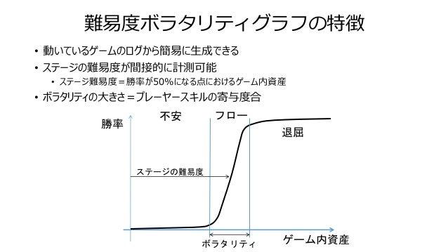 難易度ボラタリティグラフの特徴 • 動いているゲームのログから簡易に生成できる • ステージの難易度が間接的に計測可能 • ステージ難易度=勝率が50%になる点におけるゲーム内資産 • ボラタリティの大きさ=プレーヤースキルの寄与度合 不安 退...