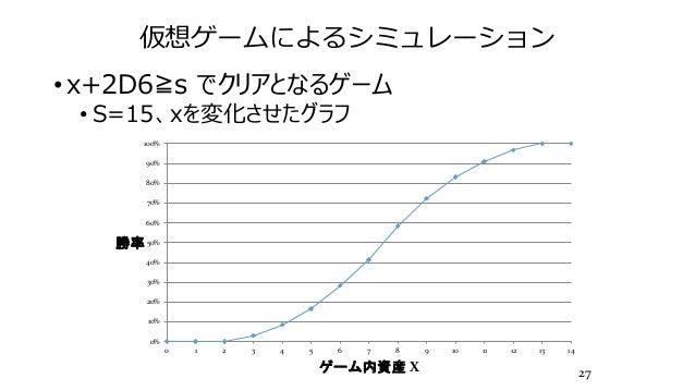 仮想ゲームによるシミュレーション • x+2D6≧s でクリアとなるゲーム • S=15、xを変化させたグラフ 27 0% 10% 20% 30% 40% 50% 60% 70% 80% 90% 100% 0 1 2 3 4 5 6 7 8 9...