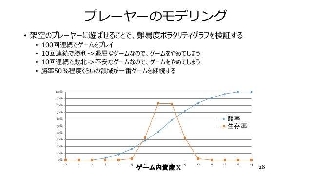 プレーヤーのモデリング • 架空のプレーヤーに遊ばせることで、難易度ボラタリティグラフを検証する • 100回連続でゲームをプレイ • 10回連続で勝利->退屈なゲームなので、ゲームをやめてしまう • 10回連続で敗北->不安なゲームなので、ゲ...