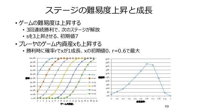 ステージの難易度上昇と成長 • ゲームの難易度は上昇する • 3回連続勝利で、次のステージが解放 • sを3上昇させる、初期値7 • プレーヤのゲーム内資産xも上昇する • 勝利時に確率rでxが1成長、xの初期値0、r=0.6で最大 29 0....