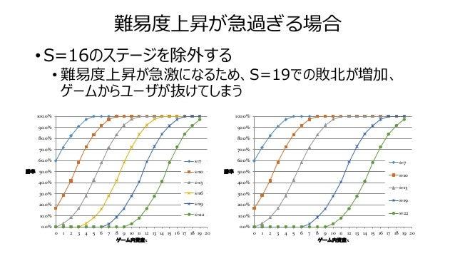難易度上昇が急過ぎる場合 • S=16のステージを除外する • 難易度上昇が急激になるため、S=19での敗北が増加、 ゲームからユーザが抜けてしまう 0.0% 10.0% 20.0% 30.0% 40.0% 50.0% 60.0% 70.0% ...