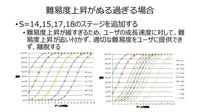 難易度上昇がぬる過ぎる場合 • S=14,15,17,18のステージを追加する • 難易度上昇が緩すぎるため、ユーザの成長速度に対して、難 易度上昇が追い付かず、適切な難易度をユーザに提供でき ず、離脱する 0.0% 10.0% 20.0% 3...