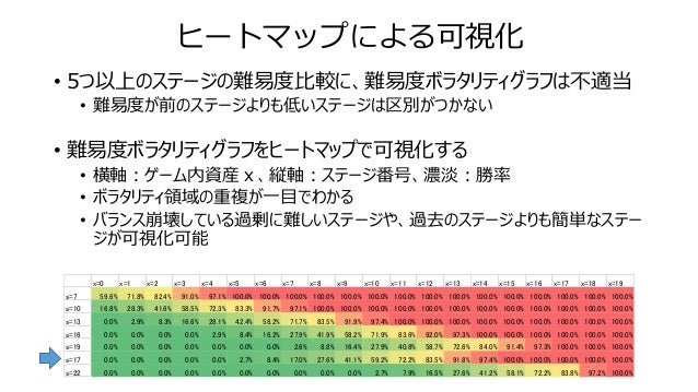ヒートマップによる可視化 • 5つ以上のステージの難易度比較に、難易度ボラタリティグラフは不適当 • 難易度が前のステージよりも低いステージは区別がつかない • 難易度ボラタリティグラフをヒートマップで可視化する • 横軸:ゲーム内資産x、縦軸...
