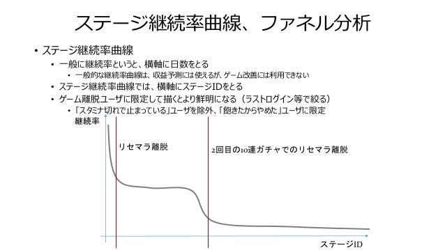 ステージ継続率曲線、ファネル分析 • ステージ継続率曲線をステージ間離脱率に変換する • ステージ間離脱率(s) = 1 - クリア人数s/クリア人数s+1 • リセマラ領域以外でピークが立って居る場所を探し、ユーザの離脱要因を考える 継続率 ...