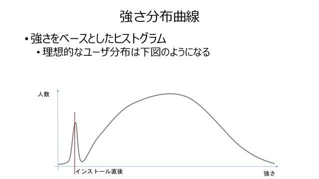 強さ分布曲線 • ゲーム内リソース不足 • これ以上強くなれないユーザが増えてきている • やることが無いので、超優良顧客が離脱する • コンテンツの追加タイミングを測ることが出来る 強さ 人数