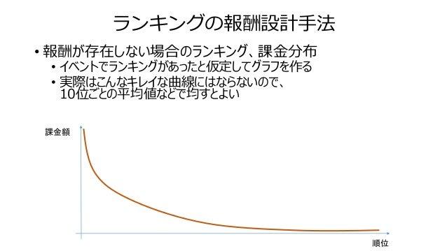 ランキングの報酬設計手法 • ある順位以上に報酬を出すようにした場合 • ランキング境界付近の課金額が持ち上がる • あと少しで報酬がもらえる、というところで競争が生まれる 課金額 順位 報酬境界