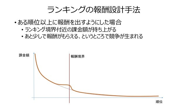 ランキングの報酬設計手法 • ランキング境界による持ち上がりがオーバーラップしないように、ランキング境界を切っていく • ランキングが適切に設計できると、オレンジ線のような歪みが生まれる • 曲線が歪んでいないのであれば、ランキングイベントの設...