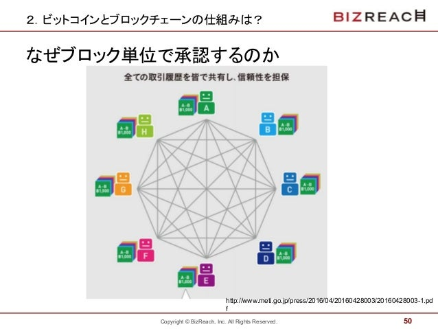 Copyright © BizReach, Inc. All Rights Reserved. 2.ビットコインとブロックチェーンの仕組みは? なぜブロック単位で承認するのか 50 http://www.meti.go.jp/press/201...