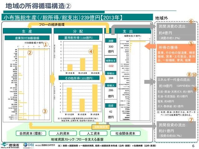 小布施町の地域経済循環分析