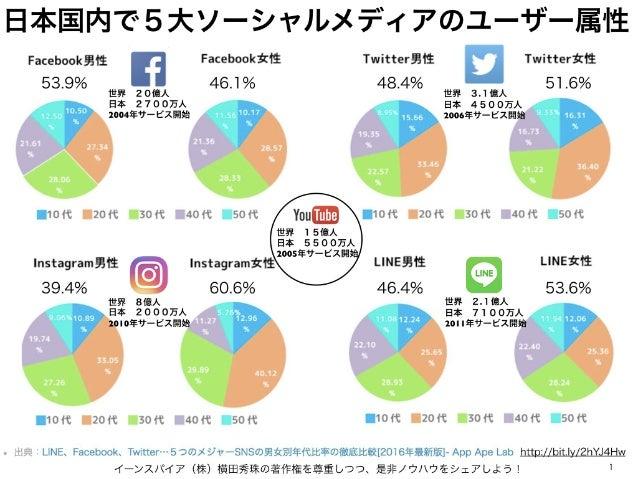 日本国内で5大ソーシャルメディアのユーザー属性 イーンスパイア(株)横田秀珠の著作権を尊重しつつ、是非ノウハウをシェアしよう! 1 http://bit.ly/2hYJ4Hw 53.9% 46.1% 48.4% 51.6% 39.4% 60.6...