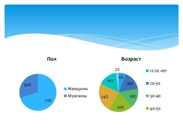 Исследование читательских интересов представителей национально-культурных общественных объединений Республики Беларусь Slide 3