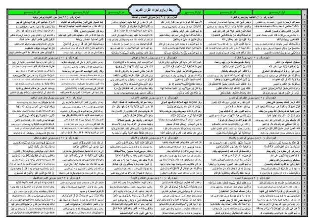 ترتيب أرباع القرآن الكريم للشيخ منير فتحى عطاالله