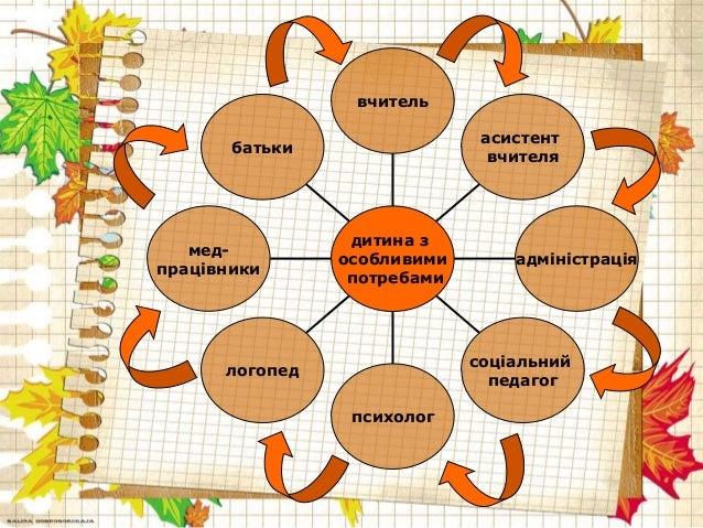презентація інклюзивне навчання в торговицькому нво