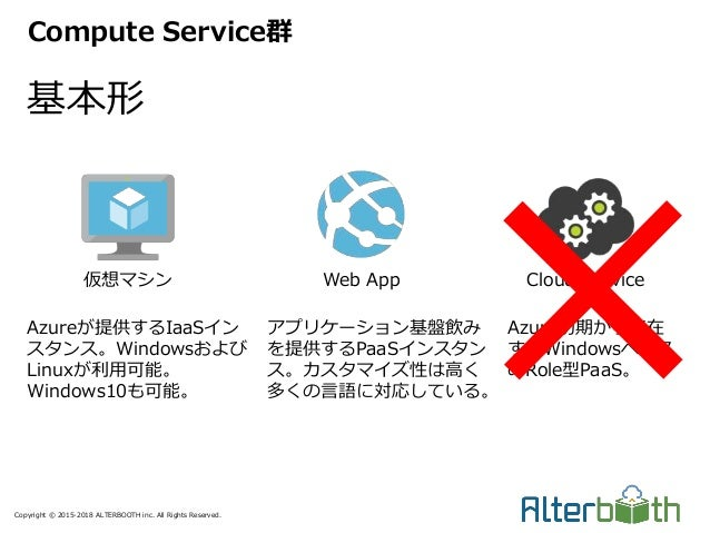 Copyright © 2015-2018 ALTERBOOTH inc. All Rights Reserved. 基本形 Compute Service群 仮想マシン Web App Cloud Service Azureが提供するIaaS...