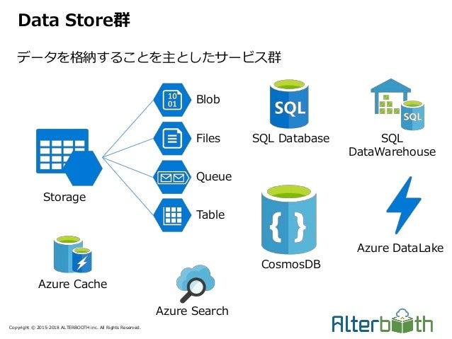Copyright © 2015-2018 ALTERBOOTH inc. All Rights Reserved. データを格納することを主としたサービス群 Data Store群 Blob Files Queue Table Storage...