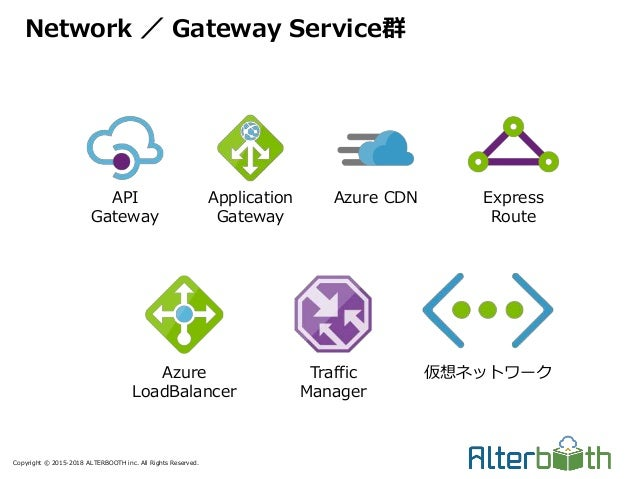 Copyright © 2015-2018 ALTERBOOTH inc. All Rights Reserved. Network / Gateway Service群 API Gateway Application Gateway Azur...