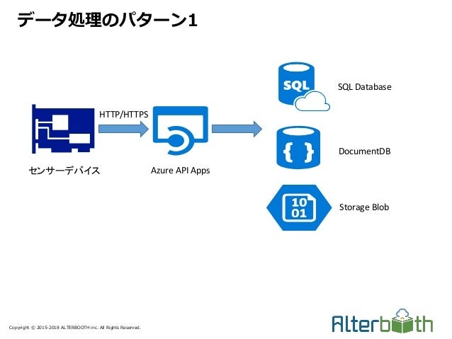 Copyright © 2015-2018 ALTERBOOTH inc. All Rights Reserved. データ処理のパターン1 センサーデバイス Azure API Apps SQL Database DocumentDB Sto...