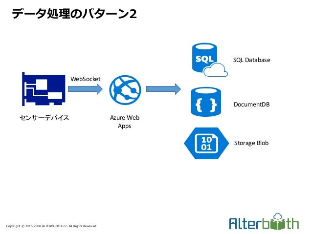Copyright © 2015-2018 ALTERBOOTH inc. All Rights Reserved. データ処理のパターン2 センサーデバイス SQL Database DocumentDB Storage Blob WebSo...