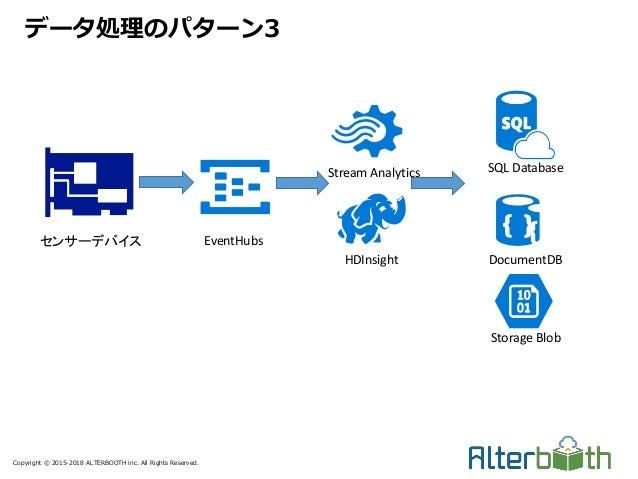 Copyright © 2015-2018 ALTERBOOTH inc. All Rights Reserved. データ処理のパターン3 センサーデバイス EventHubs Stream Analytics HDInsight SQL D...
